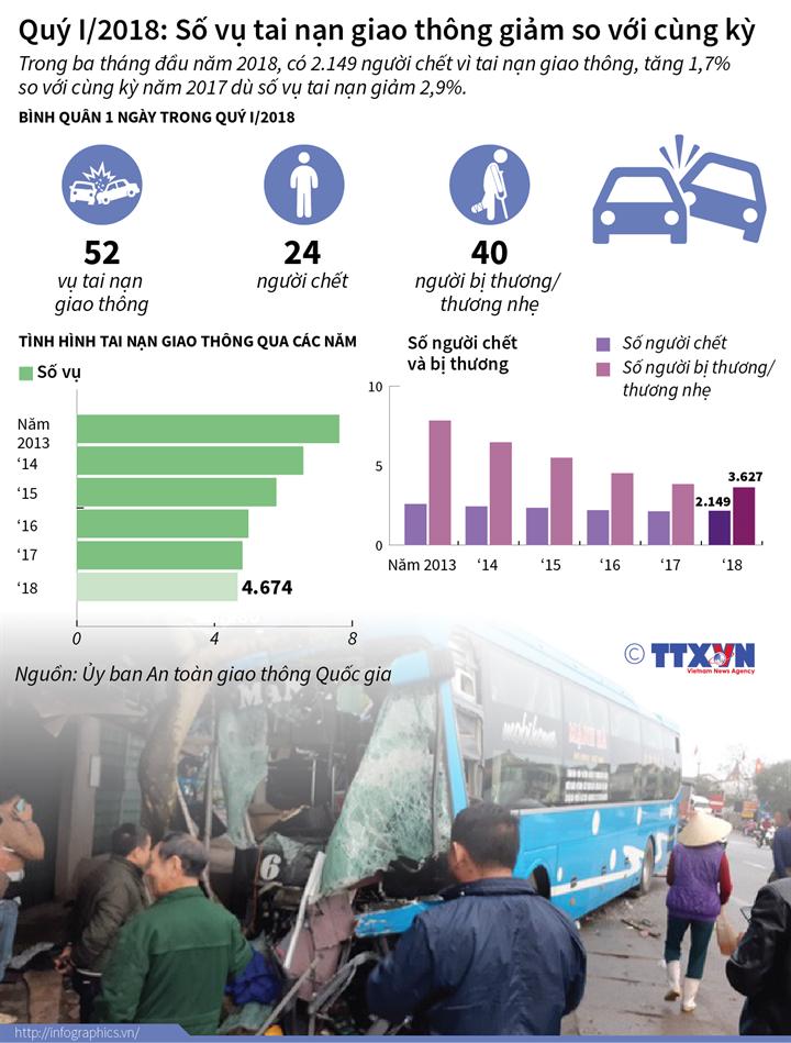 Quý I/2018: Số vụ tai nạn giao thông giảm so với cùng kỳ