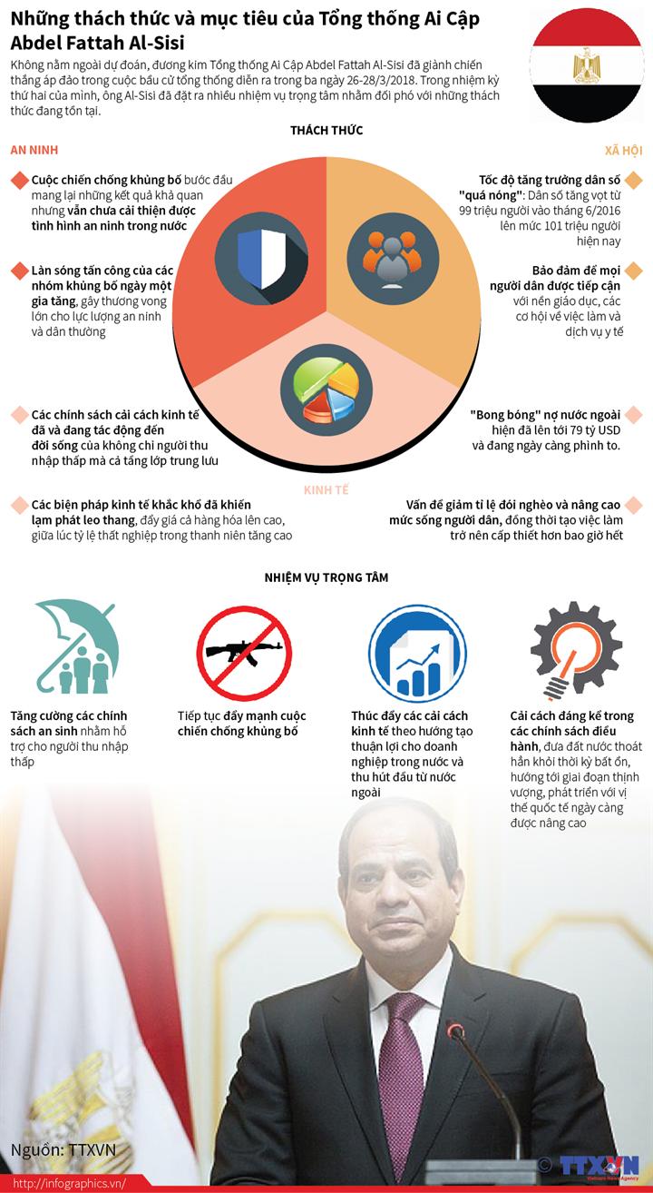 Những thách thức và mục tiêu của Tổng thống Ai Cập Abdel Fattah  Al-Sisi