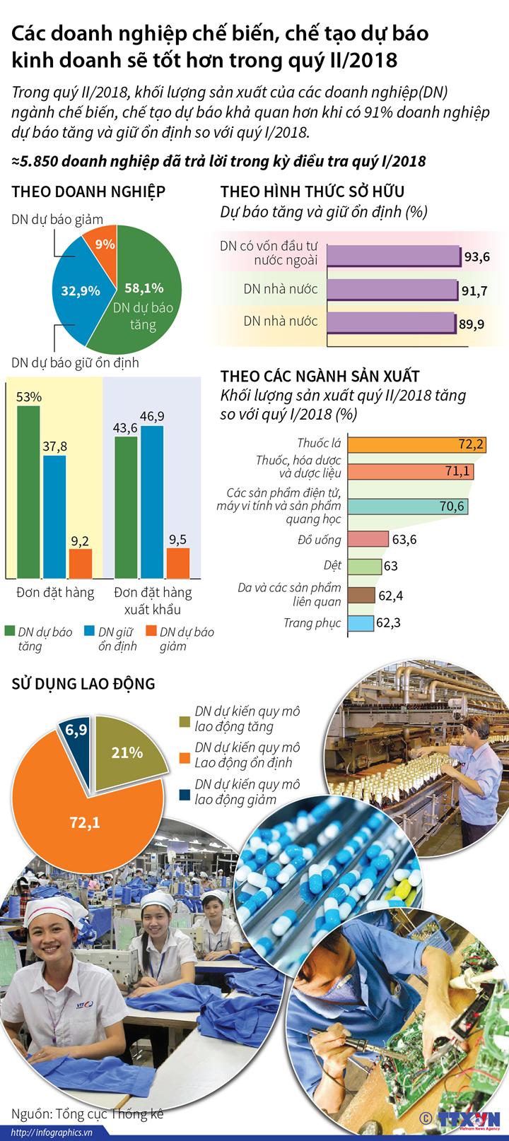 Các doanh nghiệp chế biến, chế tạo dự báo kinh doanh sẽ tốt hơn trong quý II/2018