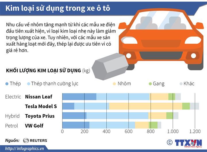 Kim loại sử dụng trong xe ô tô