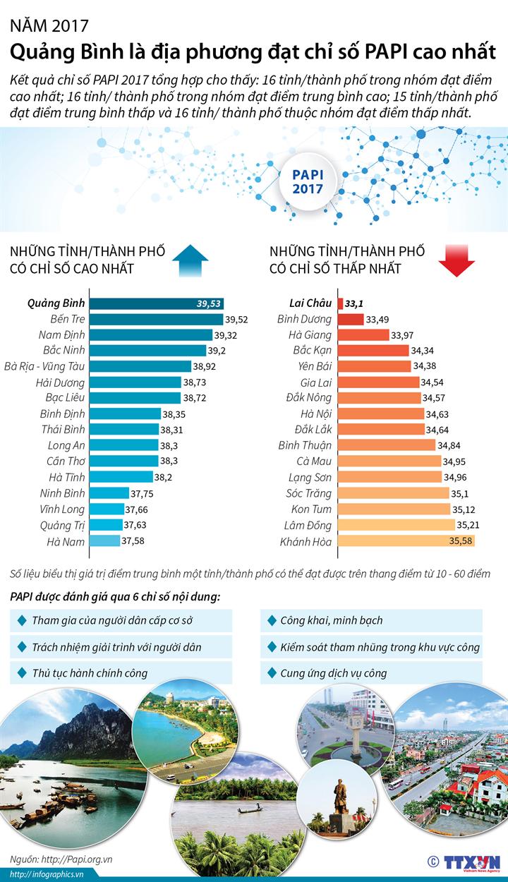 Năm 2017, Quảng Bình là địa phương đạt chỉ số PAPI cao nhất