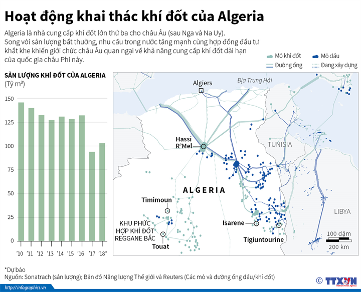 Hoạt động khai thác khí đốt của Algeria