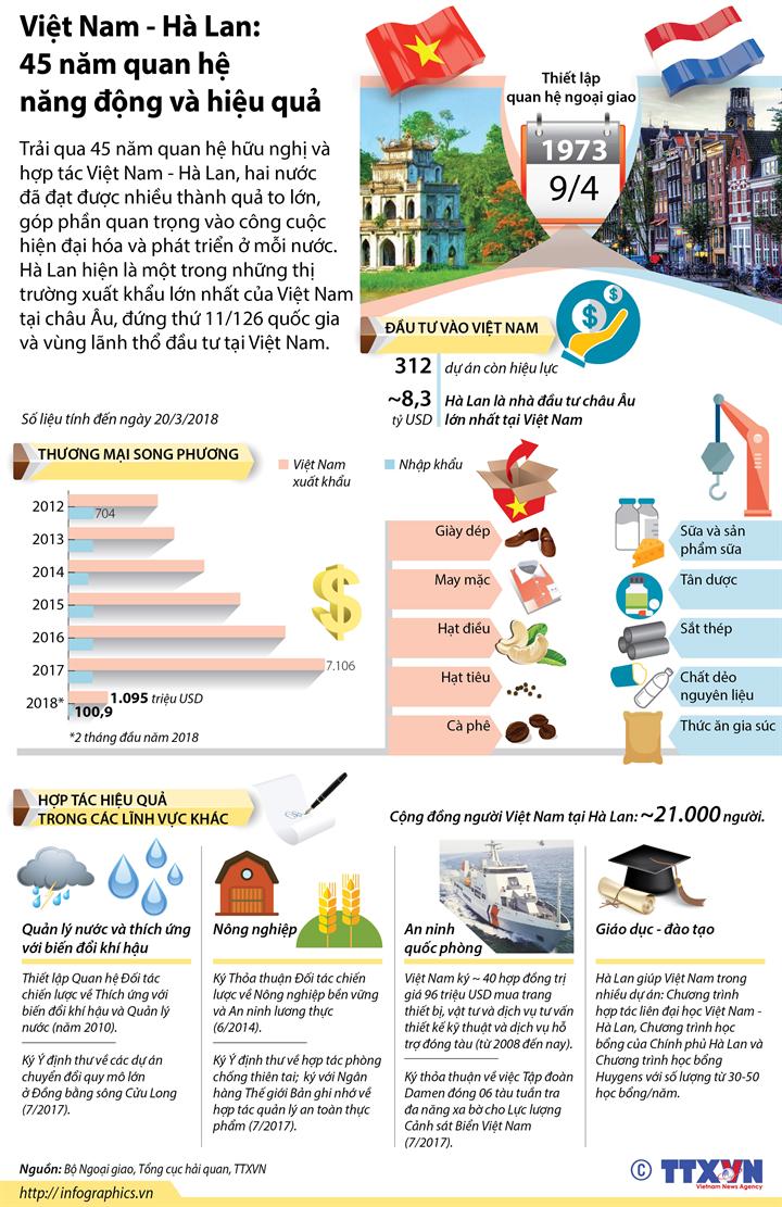 Việt Nam - Hà Lan: 45 năm quan hệ năng động và hiệu quả