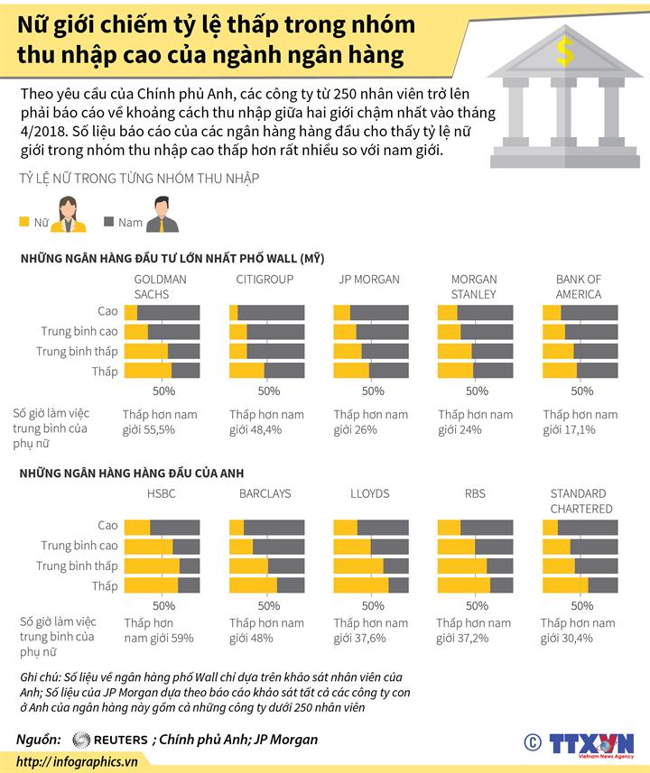 Nữ giới chiếm tỷ lệ thấp trong nhóm thu nhập cao của ngành ngân hàng