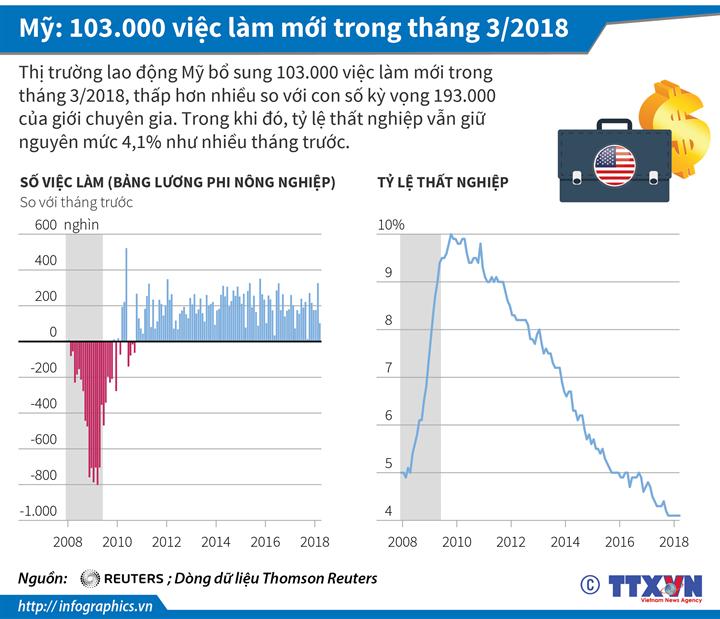 Mỹ: 103.000 việc làm mới trong tháng 3/2018