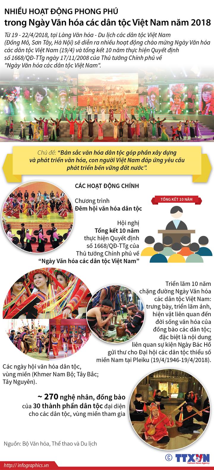 Nhiều hoạt động phong phú trong Ngày Văn hóa các dân tộc Việt Nam năm 2018