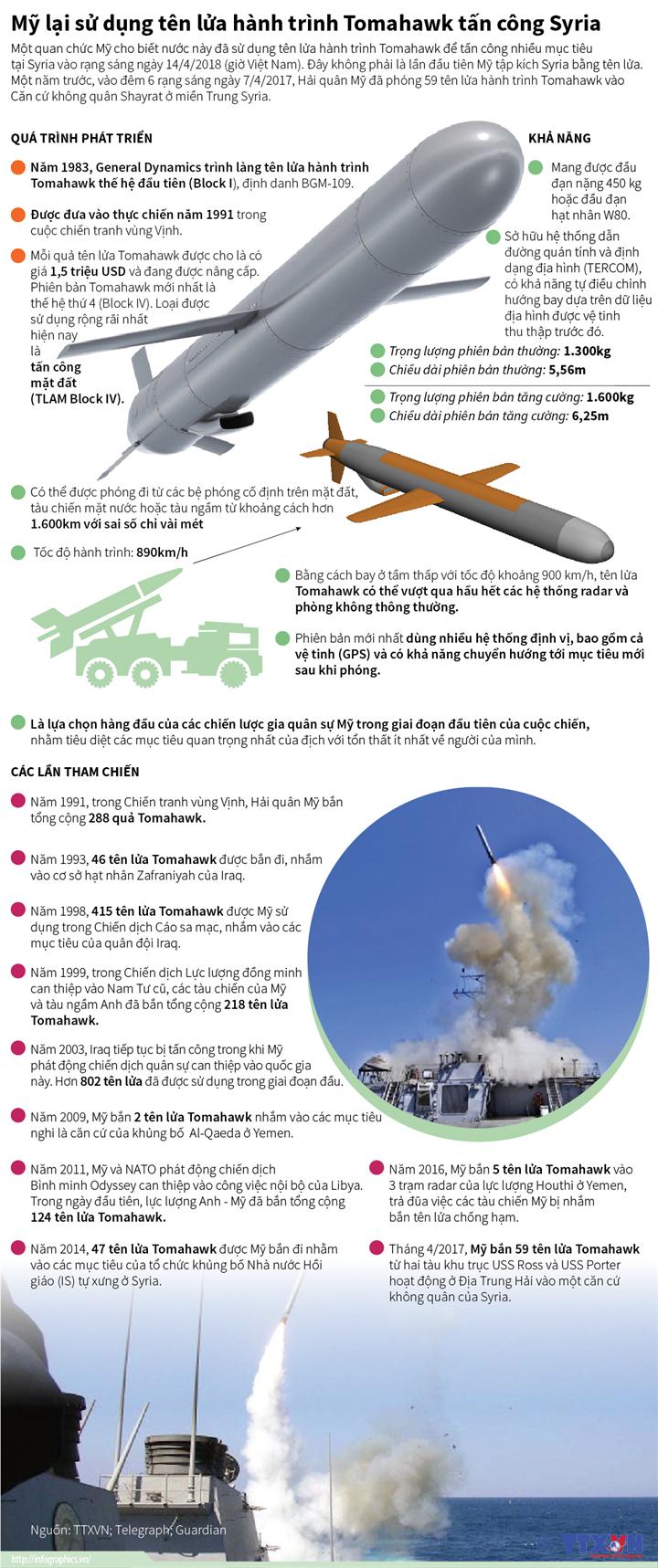 Mỹ lại sử dụng tên lửa hành trình Tomahawk tấn công Syria
