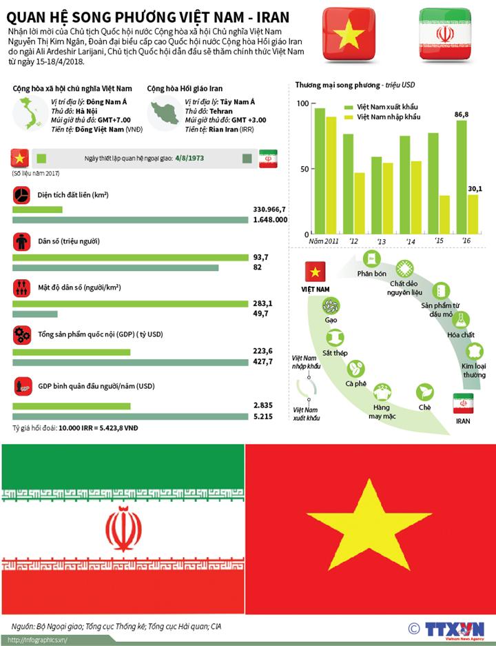 Quan hệ song phương Việt Nam - Iran