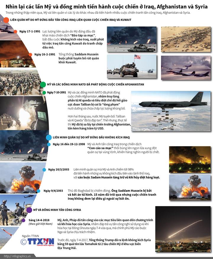Nhìn lại các lần Mỹ và đồng minh tiến hành cuộc chiến ở  Iraq, Afghanistan và Syria