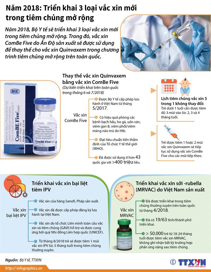 Năm 2018: Triển khai 3 loại vắc xin mới trong tiêm chủng mở rộng