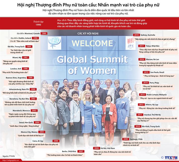 Hội nghị Thượng đỉnh Phụ nữ toàn cầu: Nhấn mạnh vai trò của phụ nữ