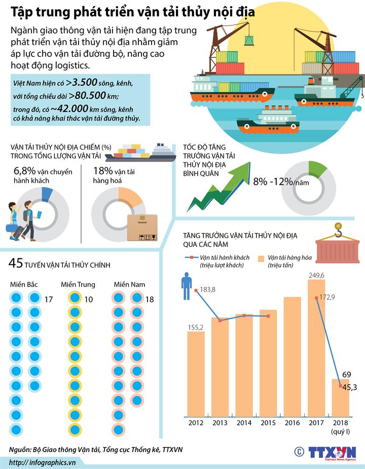 Tập trung phát triển vận tải thủy nội địa
