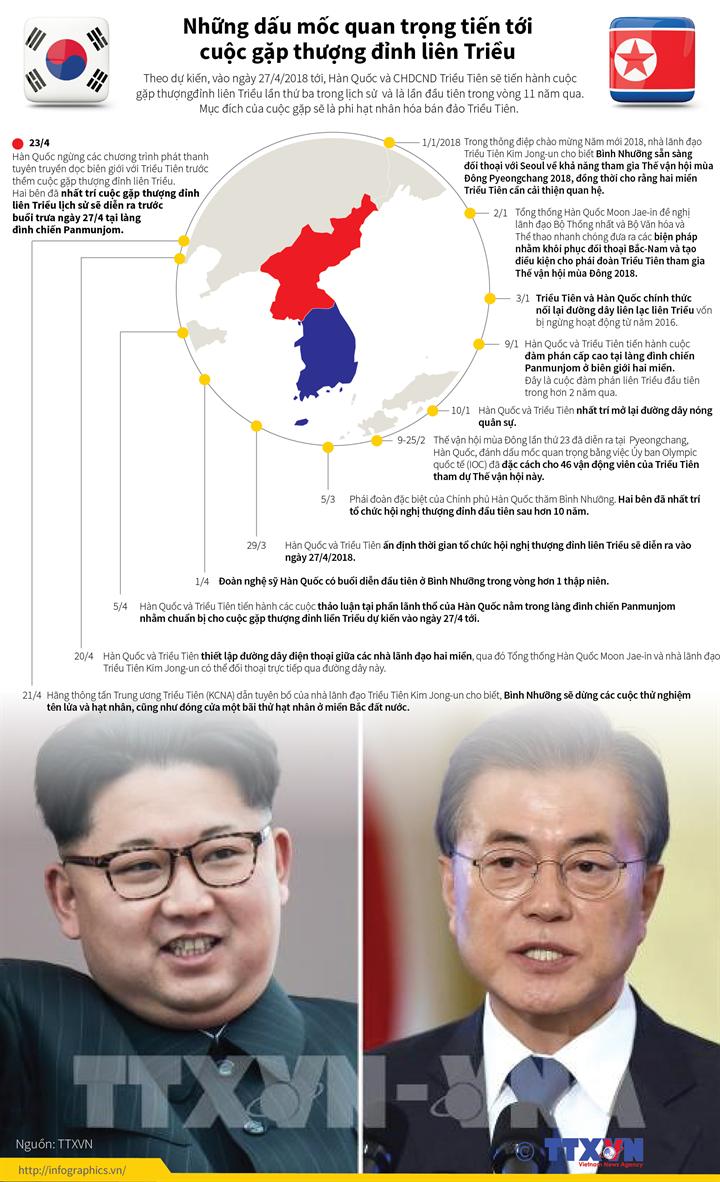 Những dấu mốc quan trọng tiến tới cuộc gặp thượng đỉnh liên Triều