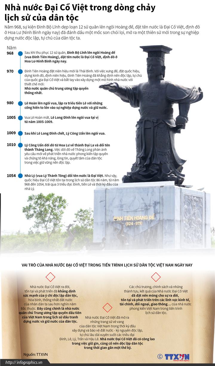 Nhà nước Đại Cồ Việt trong dòng chảy lịch sử của dân tộc