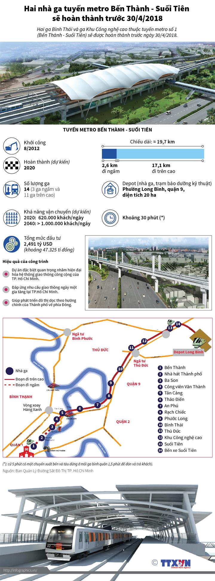 Hai nhà ga tuyến metro Bến Thành - Suối Tiên  sẽ hoàn thành trước 30/4/2018