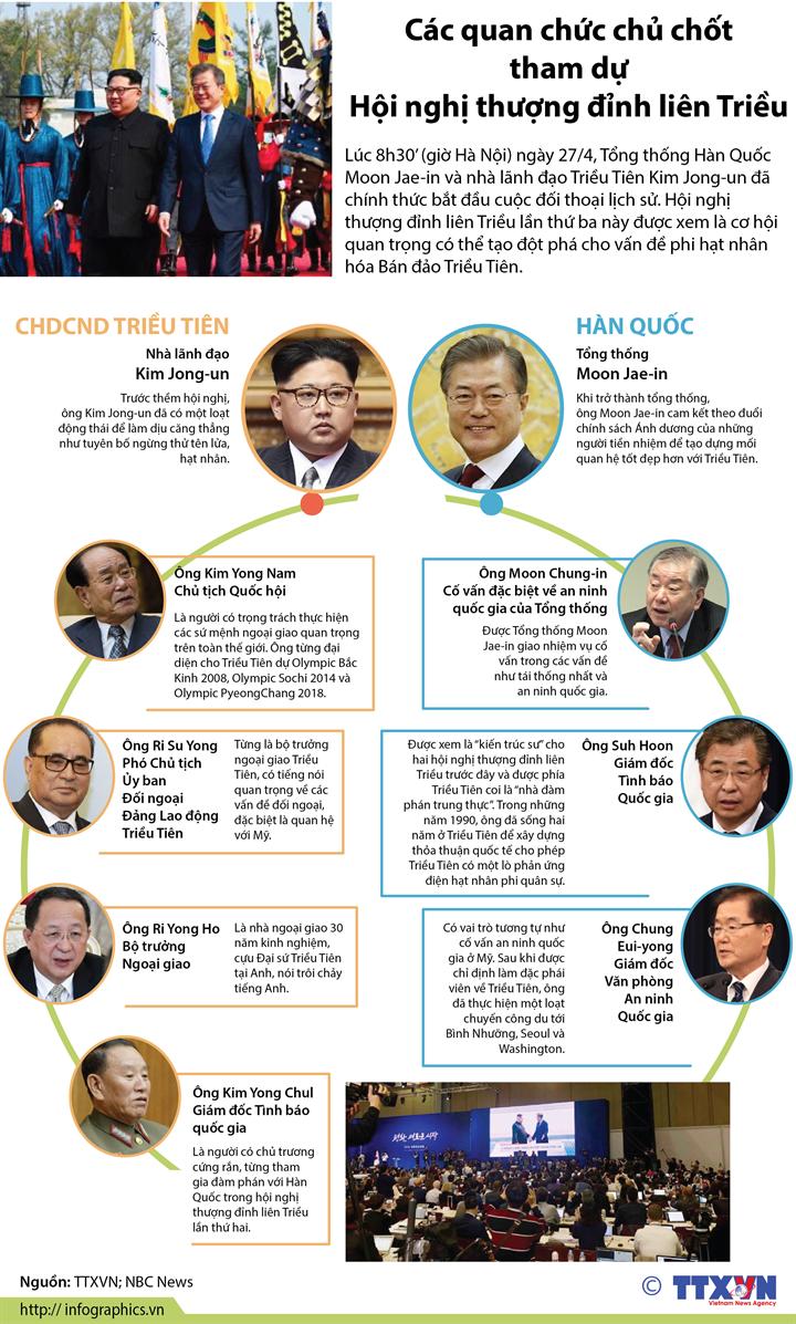 Các quan chức chủ chốt tham dự Hội nghị thượng đỉnh liên Triều