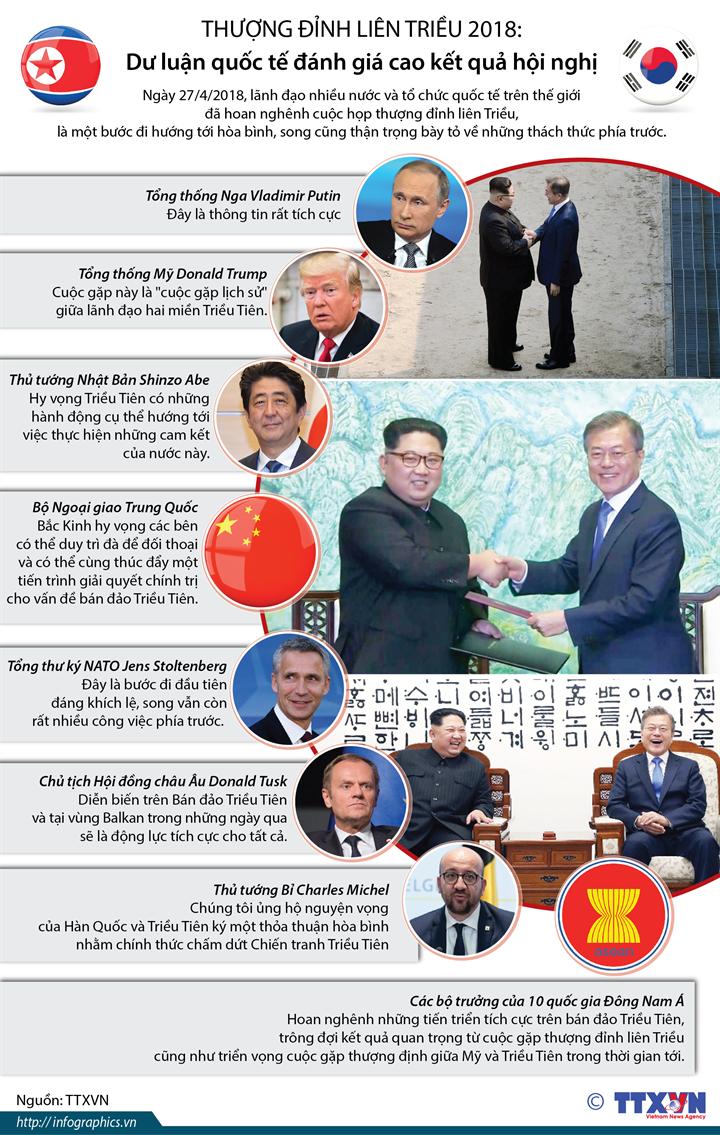 Thượng đỉnh liên Triều 2018: Dư luận quốc tế đánh giá cao kết quả hội nghị