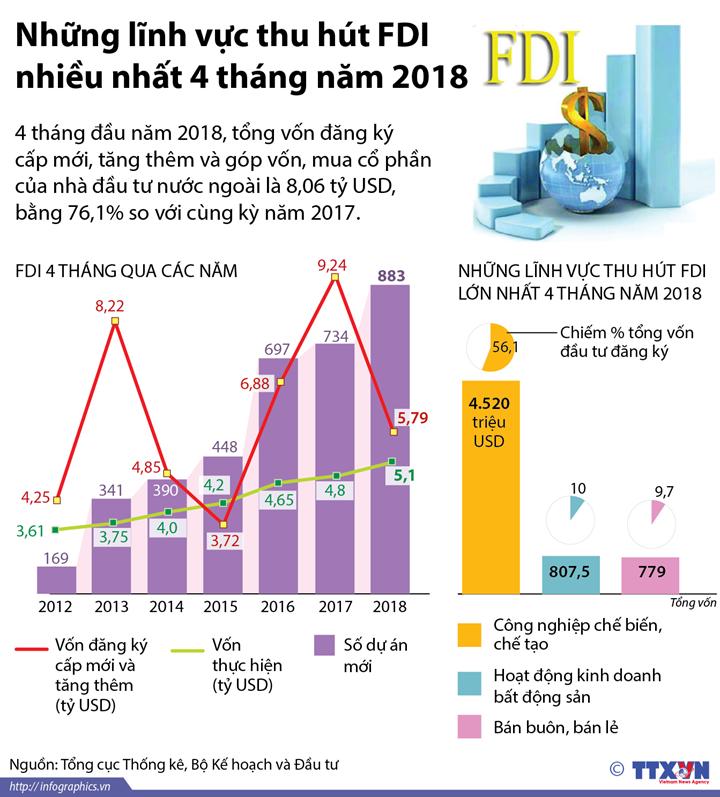 Những lĩnh vực thu hút FDI nhiều nhất 4 tháng năm 2018