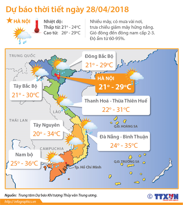 Dự báo thời tiết ngày 28/4/2018: miền Bắc giảm mưa