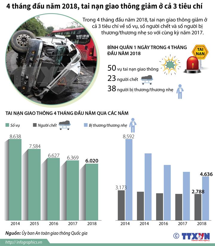 4 tháng đầu năm 2018, tai nạn giao thông giảm ở cả 3 tiêu chí