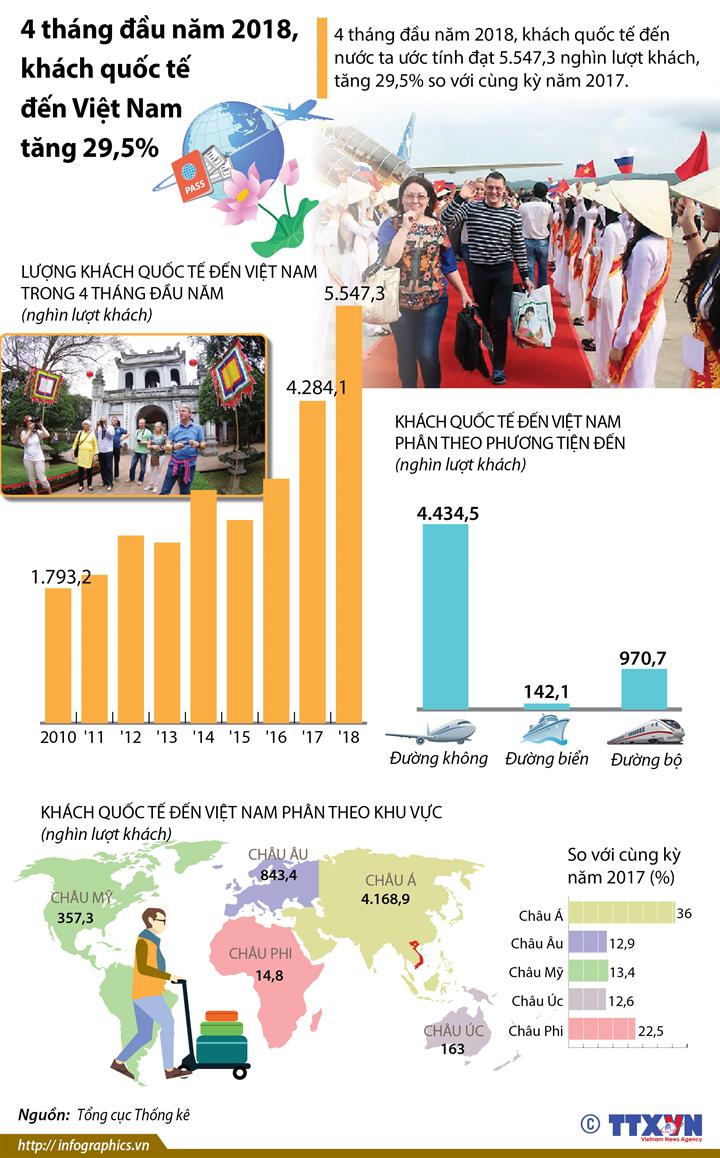 4 tháng đầu năm 2018, khách quốc tế đến Việt Nam tăng 29,5%