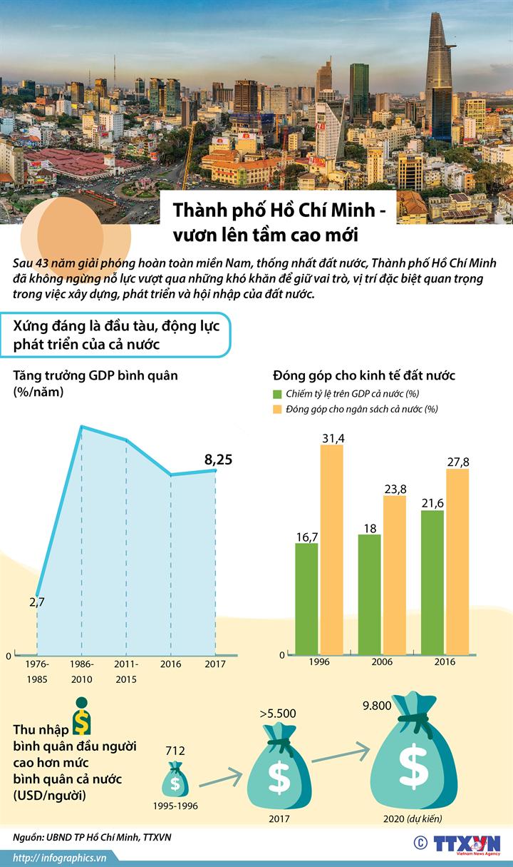 Thành phố Hồ Chí Minh - vươn lên tầm cao mới