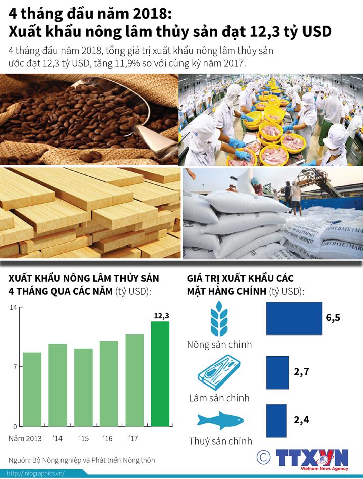 4 tháng đầu năm 2018: Xuất khẩu nông lâm thủy sản đạt 12,3 tỷ USD
