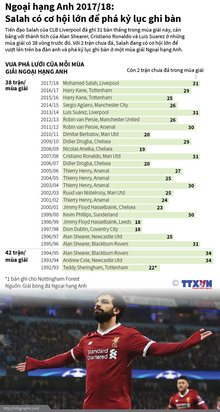 Ngoại hạng Anh 2017/18: Salah có cơ hội lớn để phá kỷ lục ghi bàn