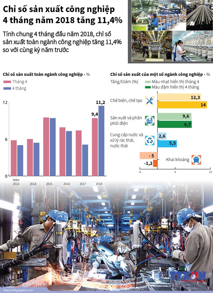 Chỉ số sản xuất công nghiệp 4 tháng năm 2018 tăng 11,4%