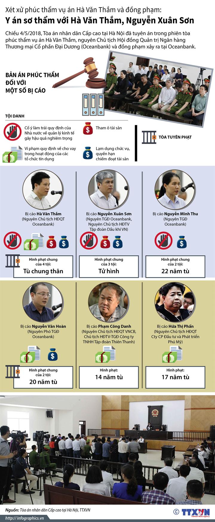 Xét xử phúc thẩm vụ án Hà Văn Thắm và đồng phạm: Y án sơ thẩm  với Hà Văn Thắm, Nguyễn Xuân Sơn
