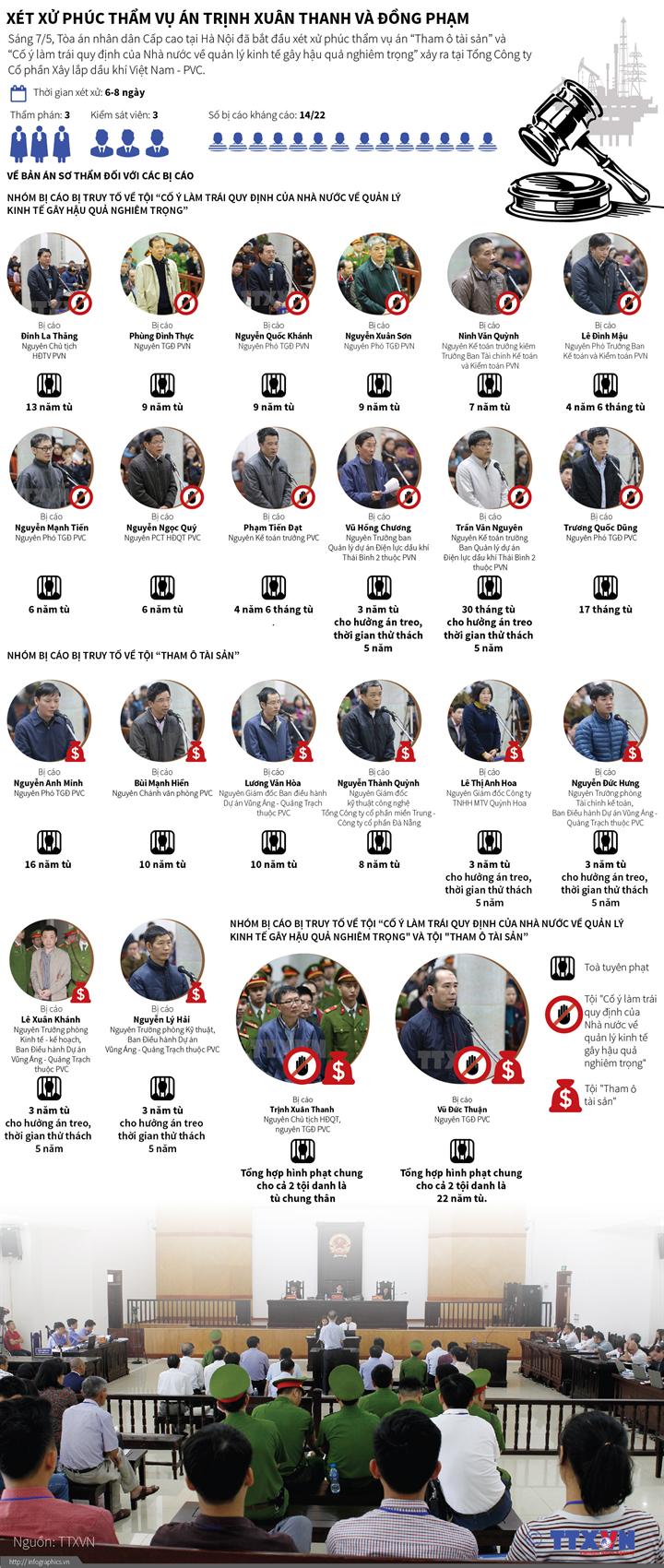 Xét xử phúc thẩm vụ án Trịnh Xuân Thanh và đồng phạm