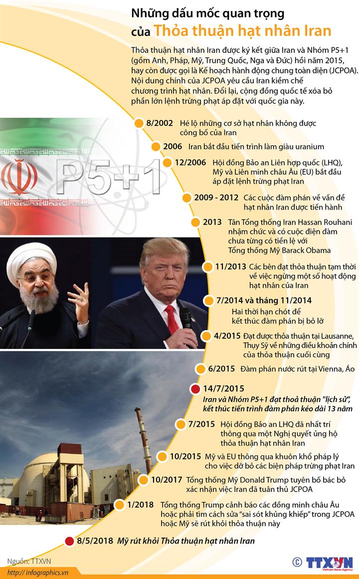 Những dấu mốc quan trọng của Thỏa thuận hạt nhân Iran