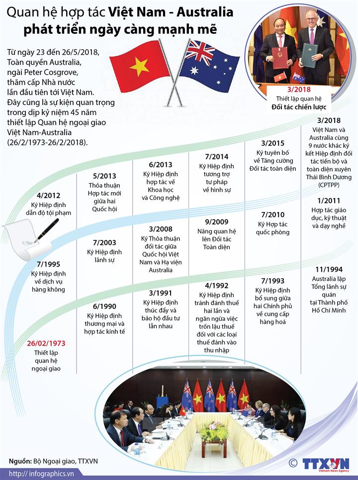 Quan hệ hợp tác Việt Nam - Australia phát triển ngày càng mạnh mẽ