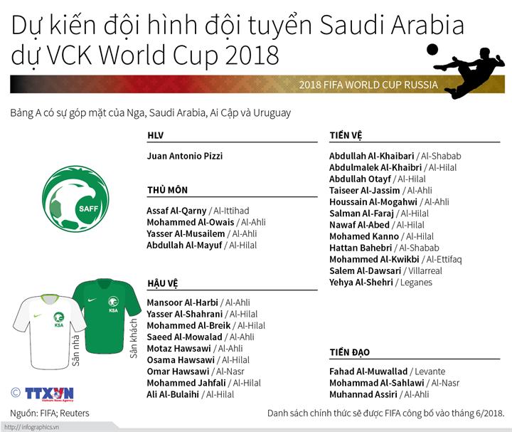 Dự kiến đội hình đội tuyển Saudi Arabia dự VCK World Cup 2018