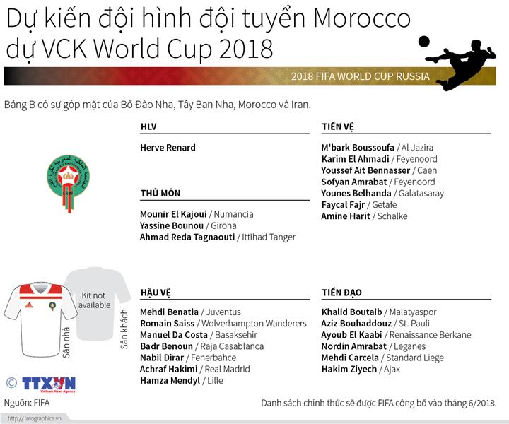 Dự kiến đội hình đội tuyển Morocco dự VCK World Cup 2018