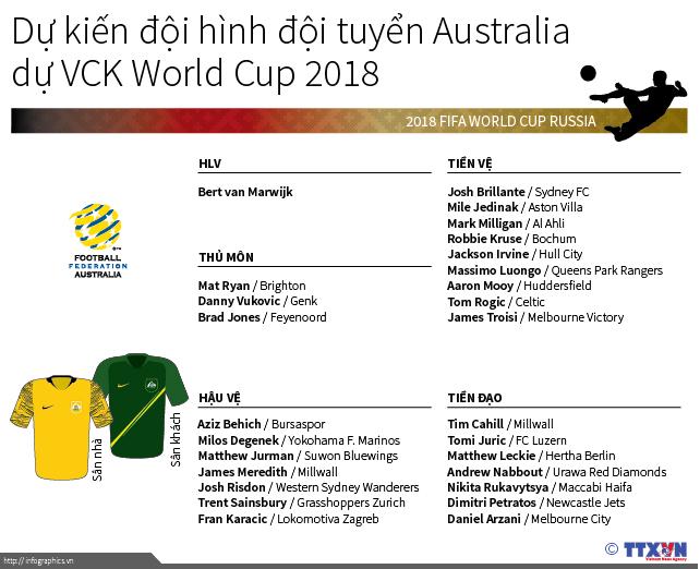 Dự kiến đội hình đội tuyển Australia tại VCK World Cup 2018