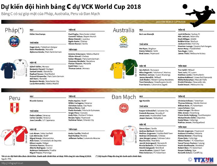 Dự kiến đội hình bảng C dự VCK World Cup 2018