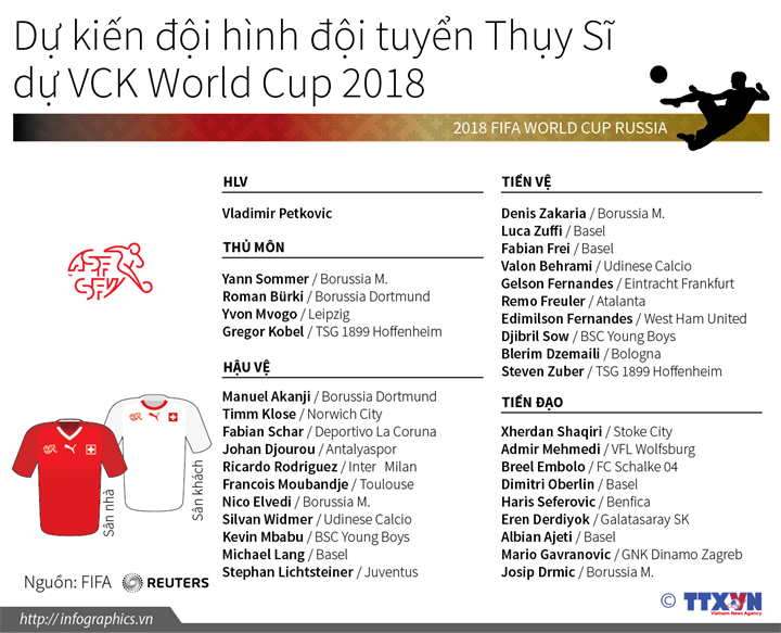 Dự kiến đội hình đội tuyển Thụy Sĩ tại VCK World Cup 2018