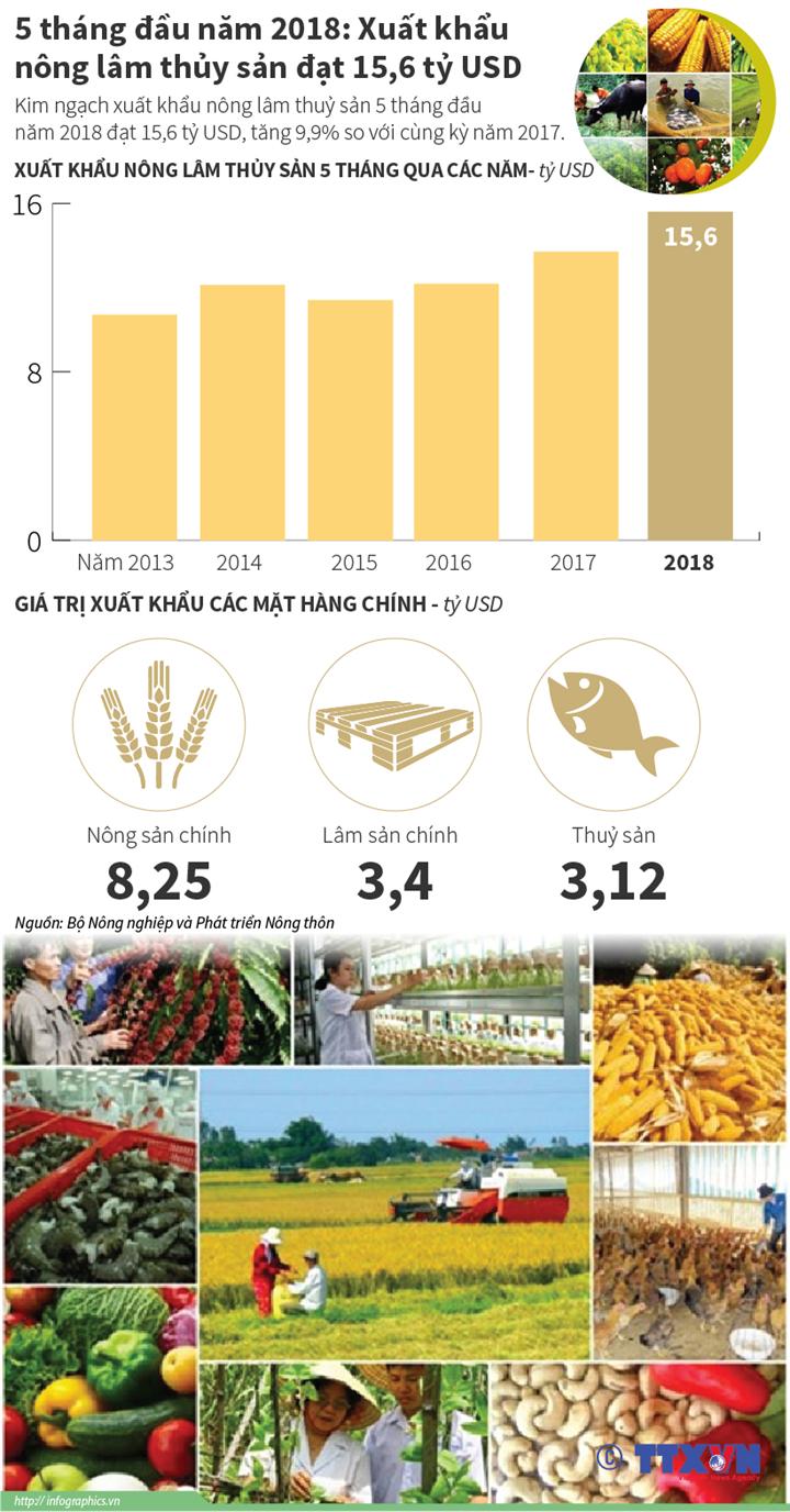 5 tháng đầu năm 2018: Xuất khẩu nông lâm thủy sản đạt 15,6 tỷ USD