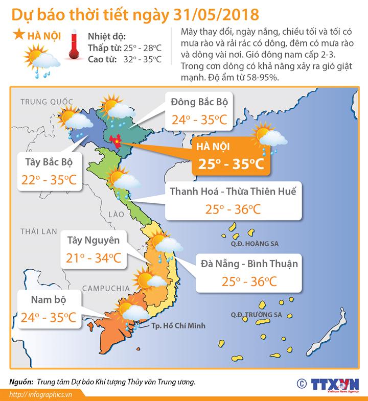 Dự báo thời tiết ngày 31/05/2018: Bắc Bộ có nắng nóng cục bộ