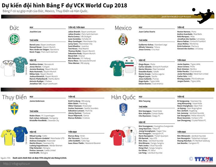 Dự kiến Đội hình bảng F tham dự World Cup 2018