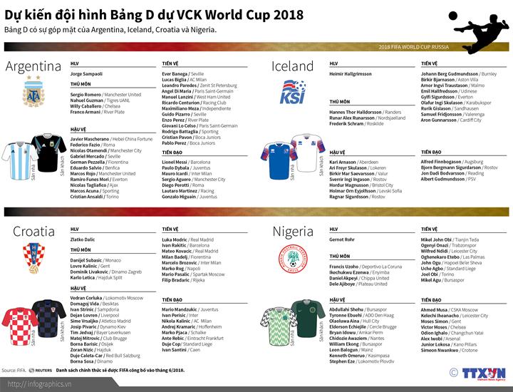 Dự kiến Đội hình bảng D tham dự World Cup 2018