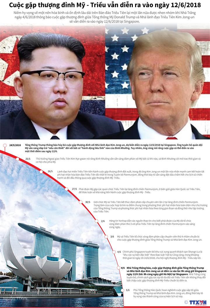 Cuộc gặp thượng đỉnh Mỹ - Triều vẫn diễn ra vào ngày 12/6/2018