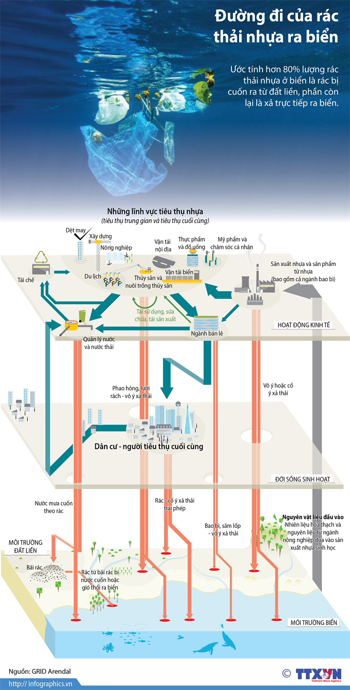 Đường đi của rác thải nhựa ra biển