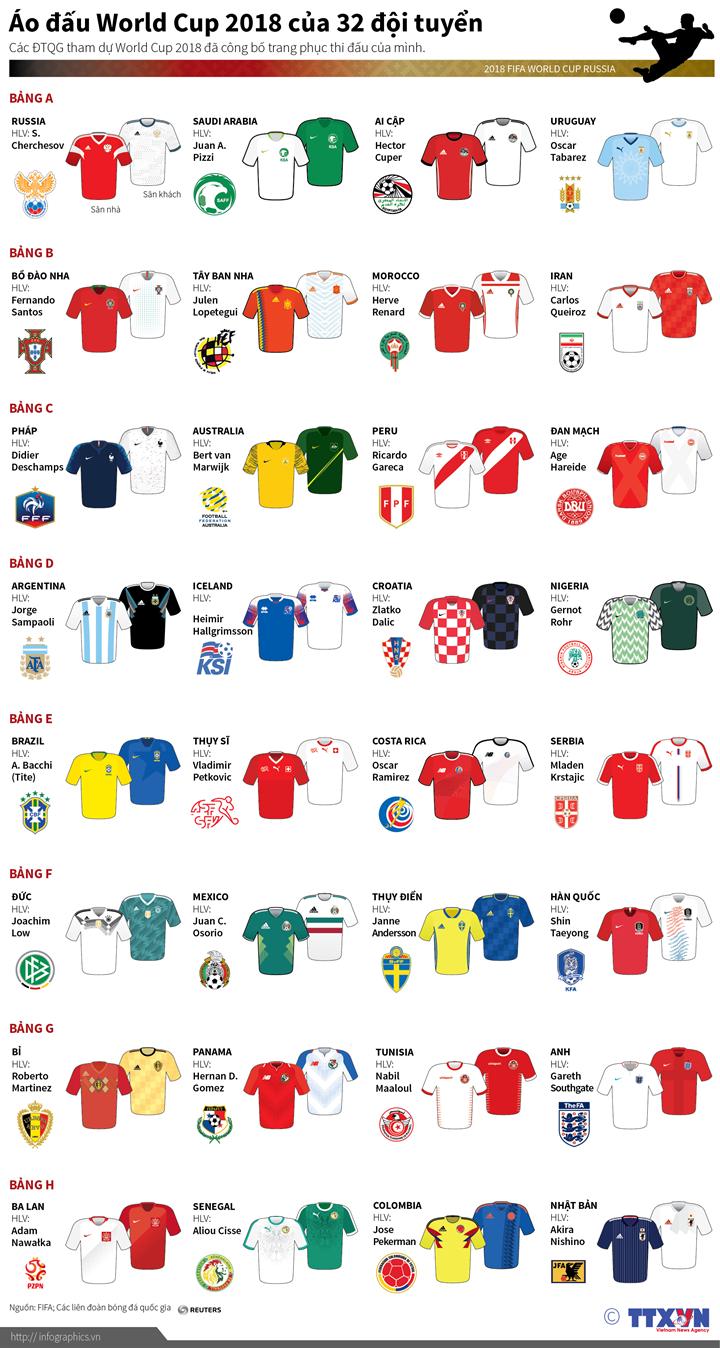 Áo đấu World Cup 2018 của 32 đội tuyển