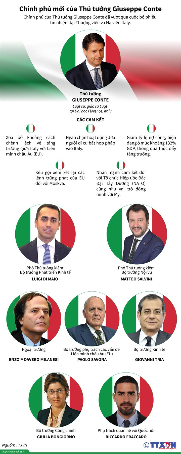 Chính phủ mới của Thủ tướng Giuseppe Conte