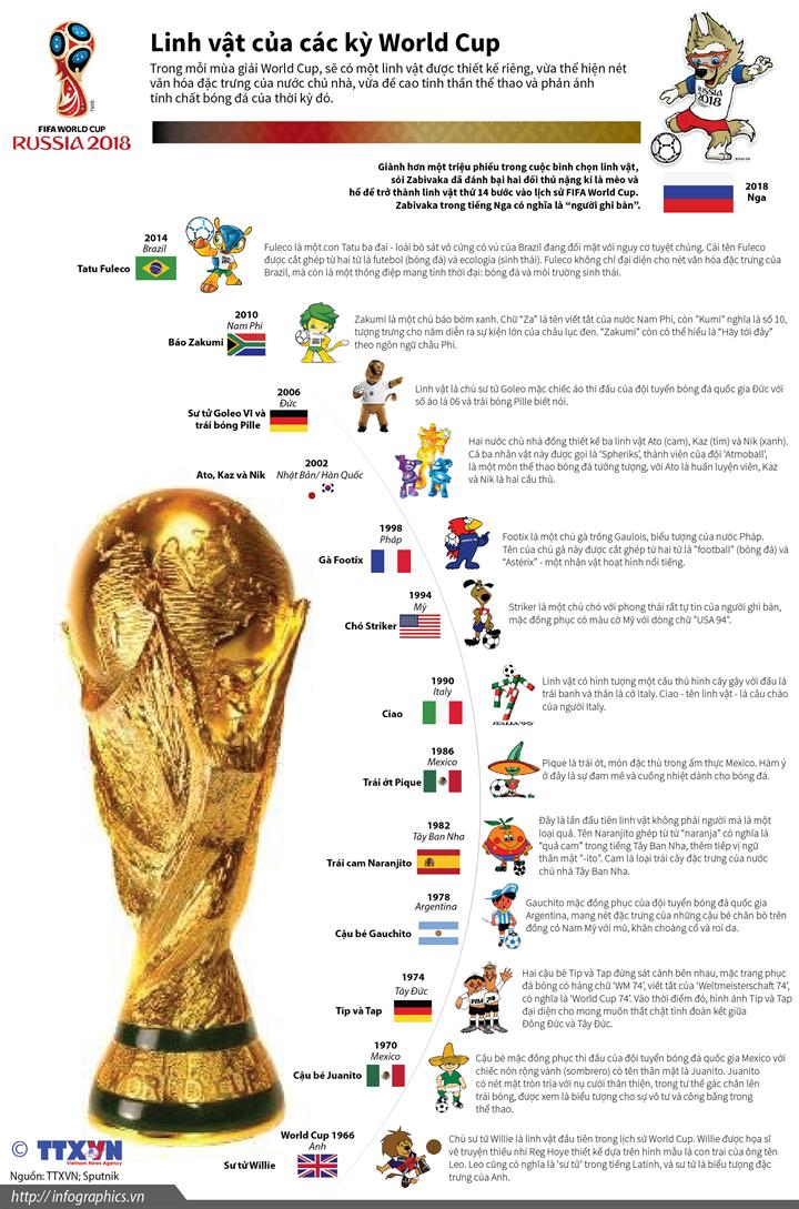 Linh vật của các kỳ World Cup
