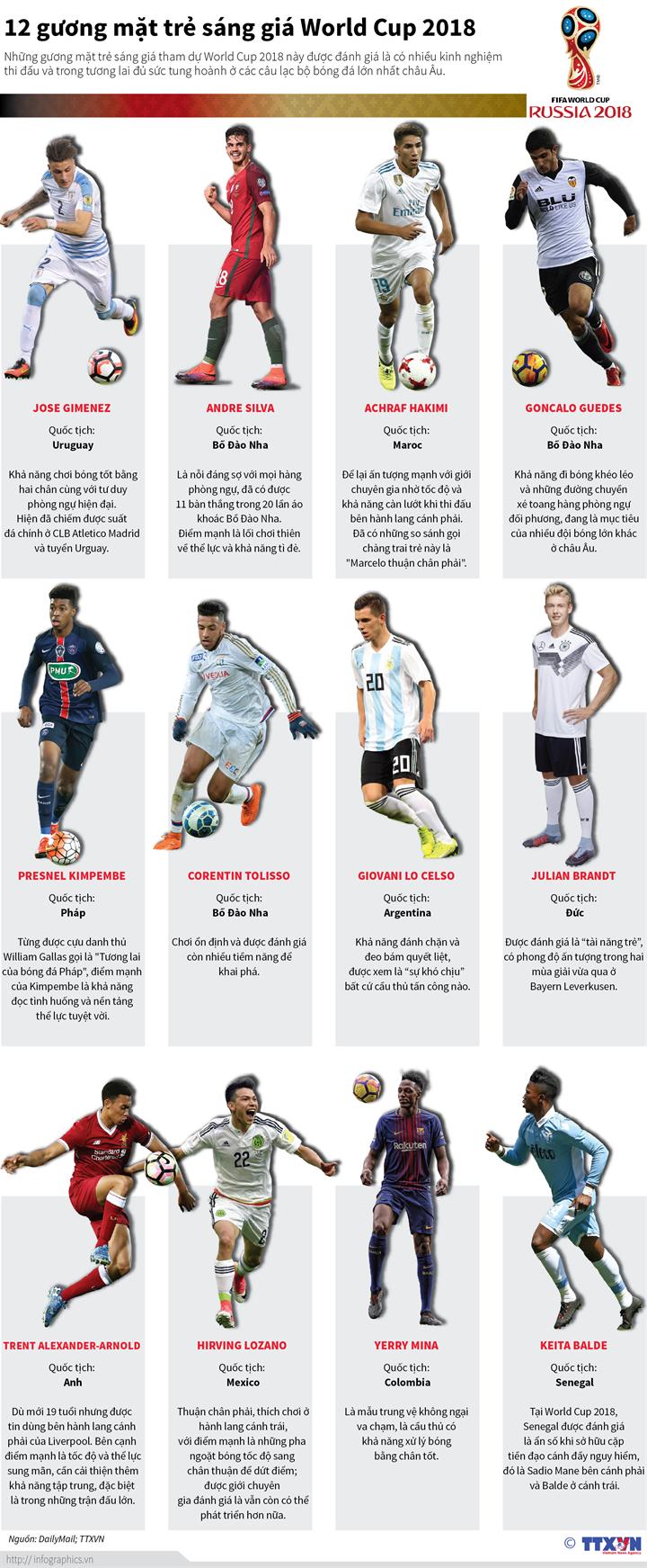 12 gương mặt sáng giá World Cup 2018