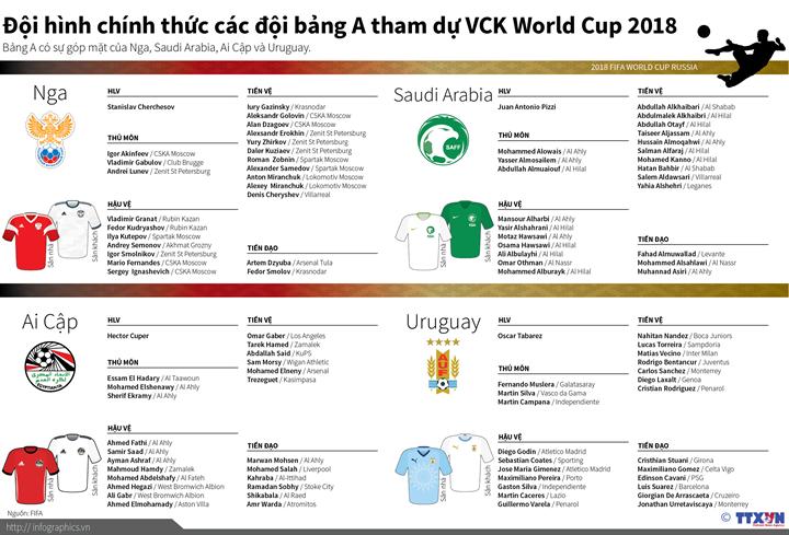 Đội hình chính thức các đội bảng A tham dự VCK World Cup 2018