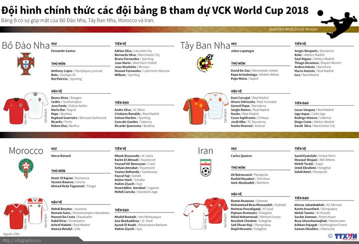 Đội hình chính thức các đội bảng B tham dự VCK World Cup 2018